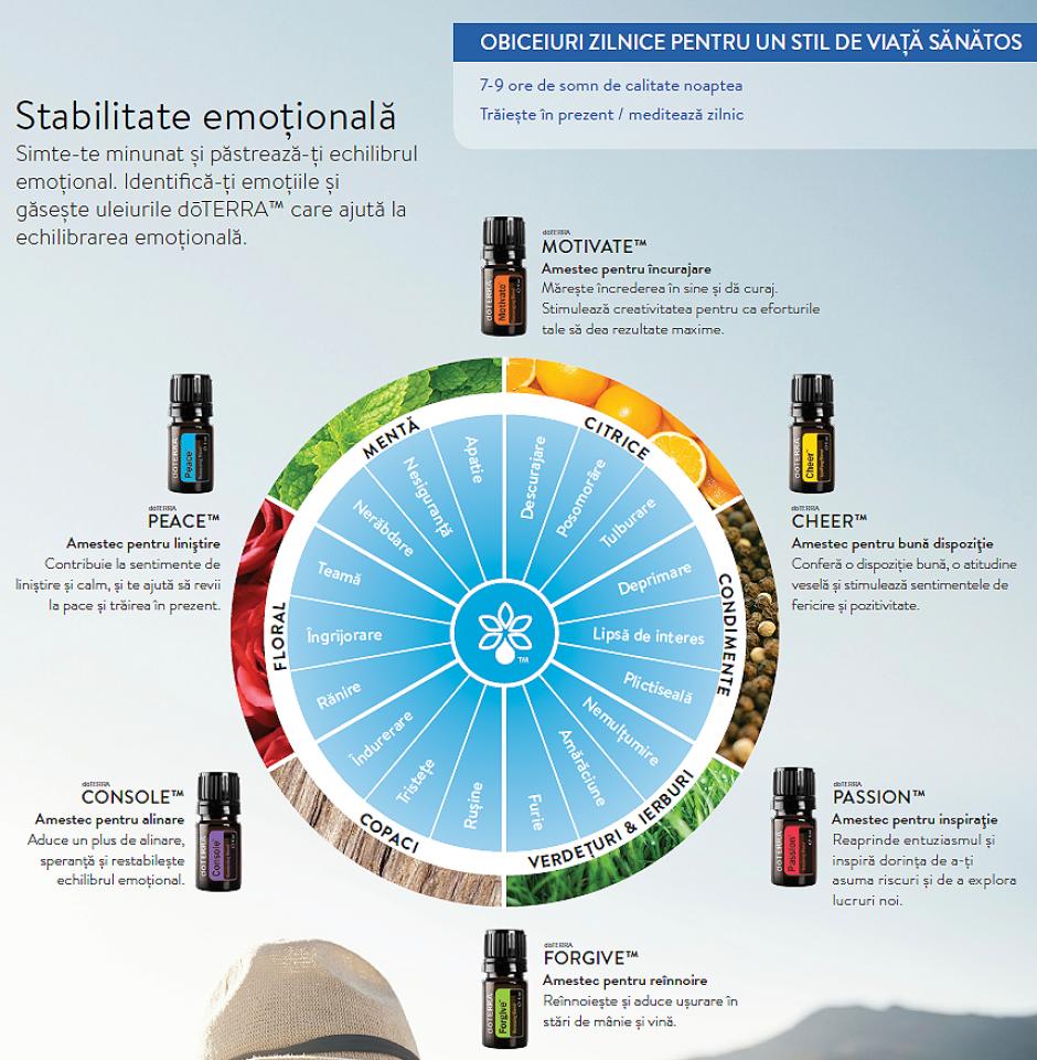 Aromaterapie emotionala cu uleiurile esentiale doTERRA