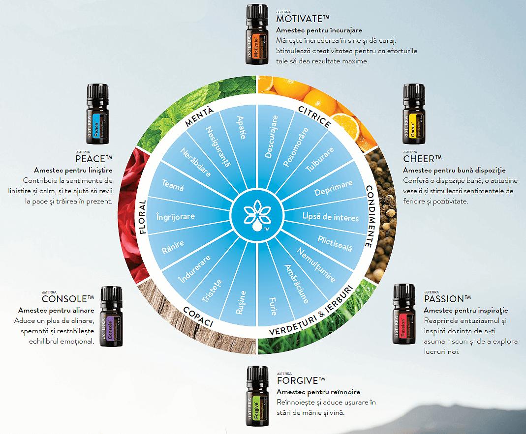 Aromaterapie Emotionala